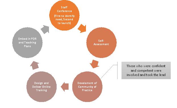 DigifestModel